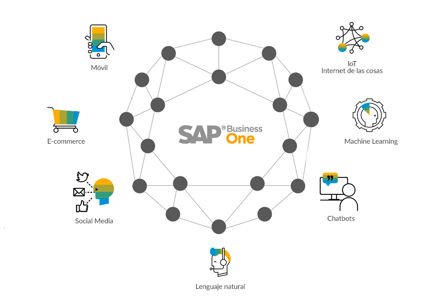 SAP Business One Digital Hub
