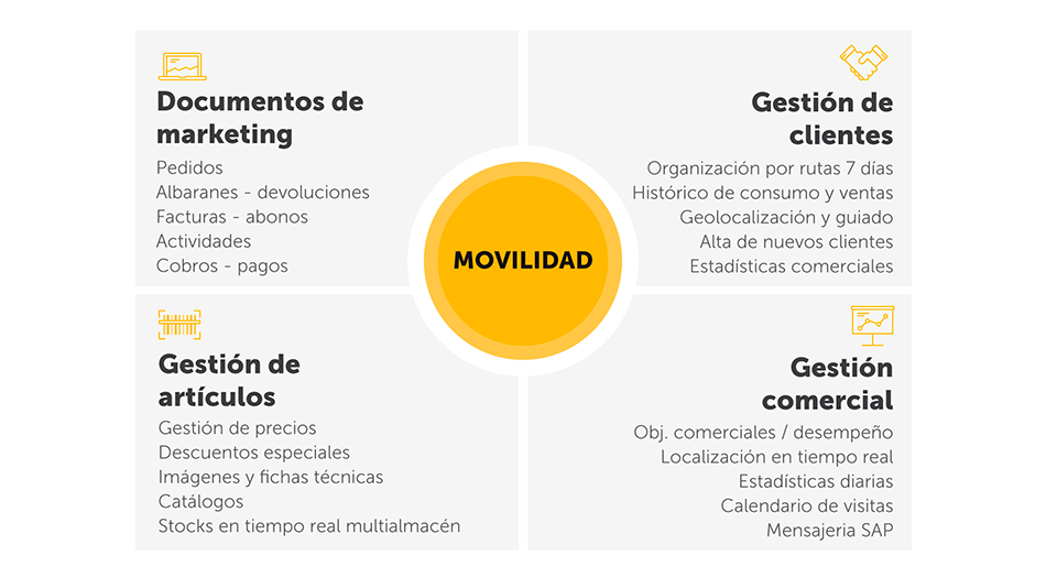movilidad comercial sap business one