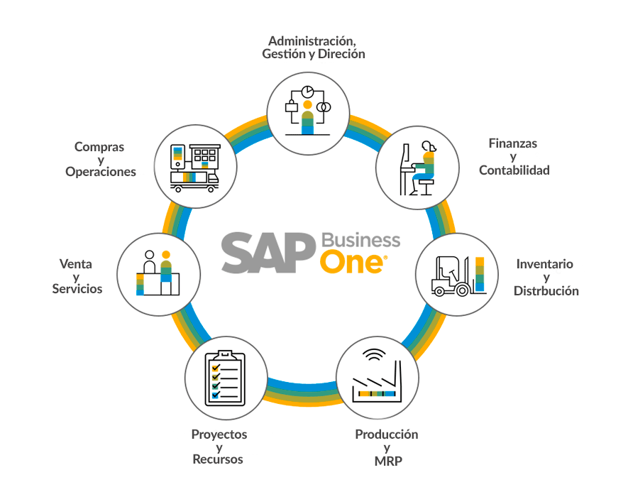 sap business one areas