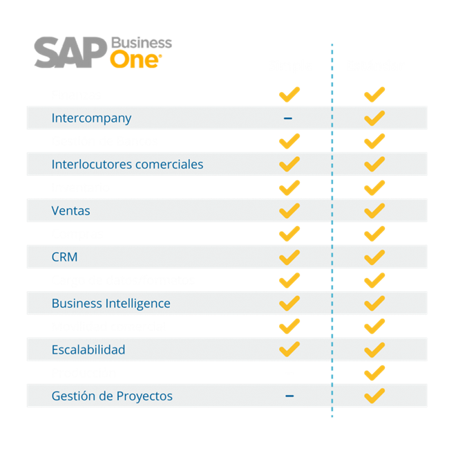 Comparativa sap busines one estándar y b1 simple