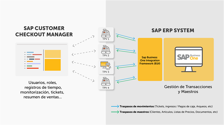 SAP Customer Checkout | TPV integrado con el ERP Sap Business One