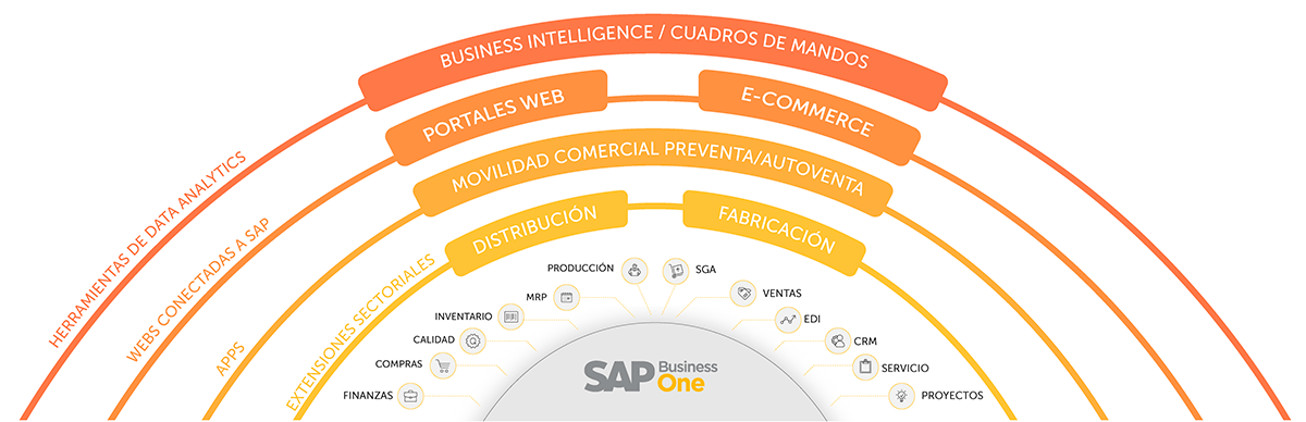suite sap business one sector alimentacion y bebidas