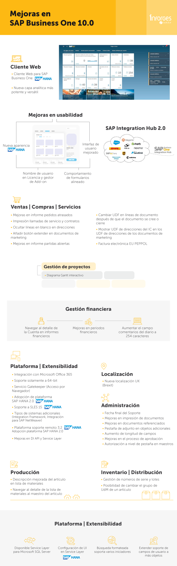 INFOGRAFIA Novedades SAP Business One 10 | Inforges Seidor