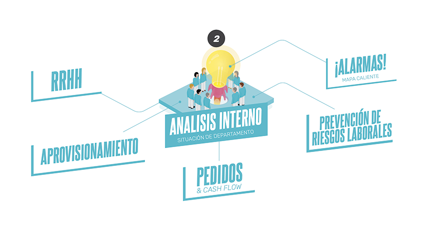 plan de choque analisis interno empresa covid-19