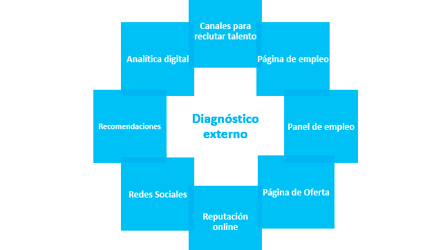 Diagnóstico externo employer branding digital