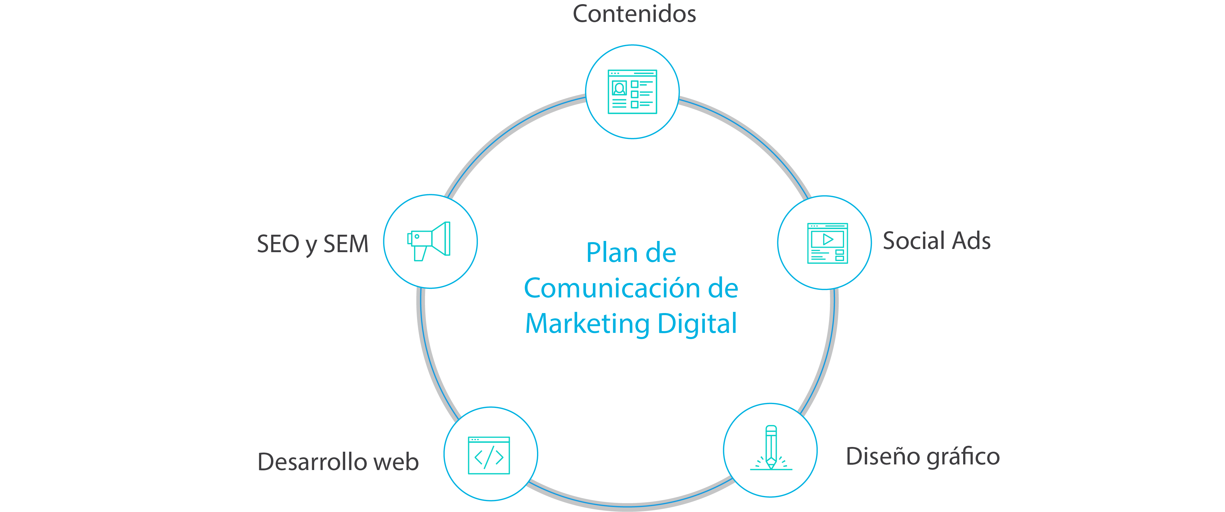 grafico plan de comunicacion y marketing online